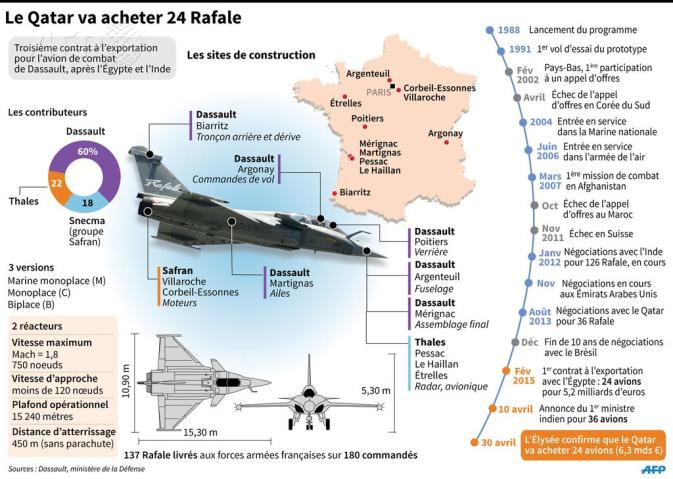 Sites de construction du Rafale