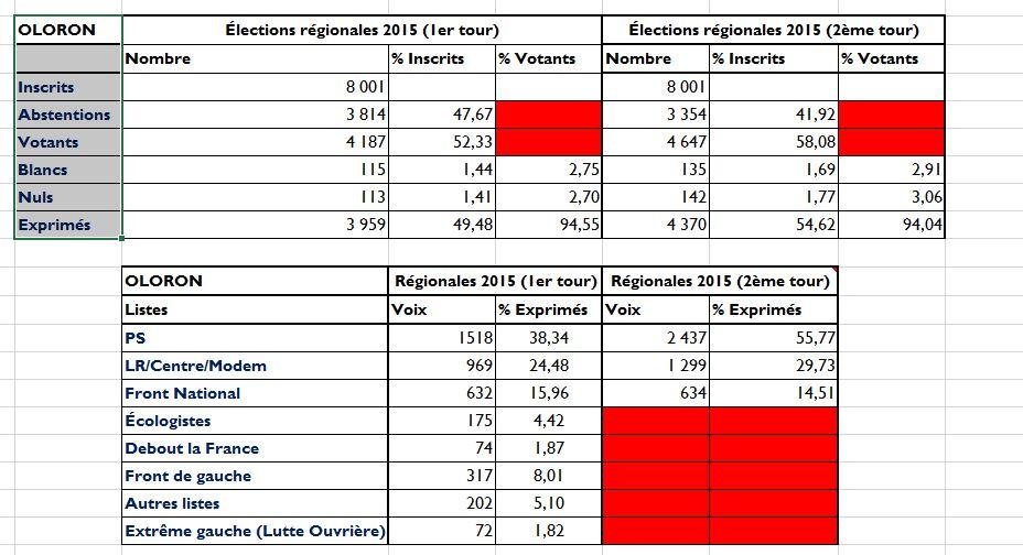 Régionales 2015 - résultats 2ème tour