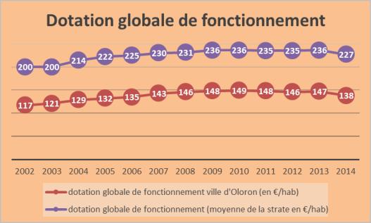 Dotation globale de fonctionnement
