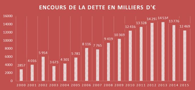 Encours de la dette 2000-2015