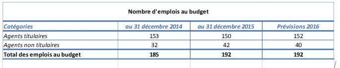 Nombre d'emplois au budget