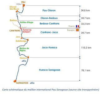 Ligne Pau-Saragosse