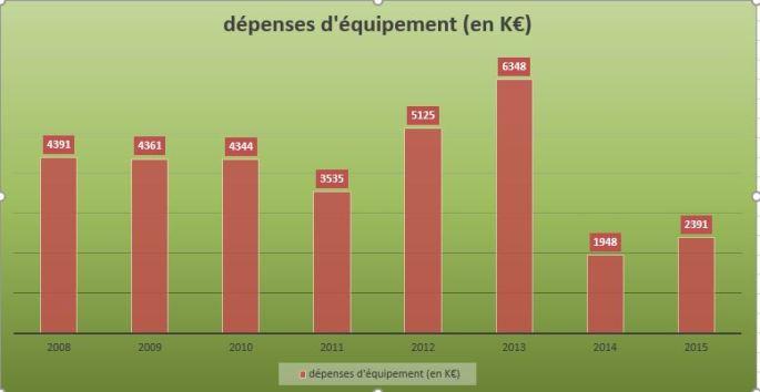 dépenses d'équipement