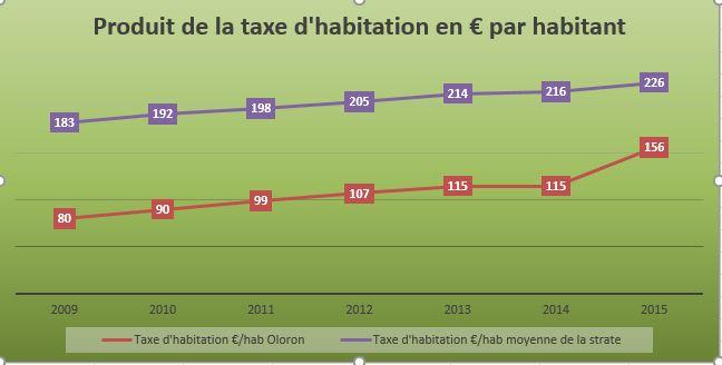 Produit taxe d'habitation par habitant