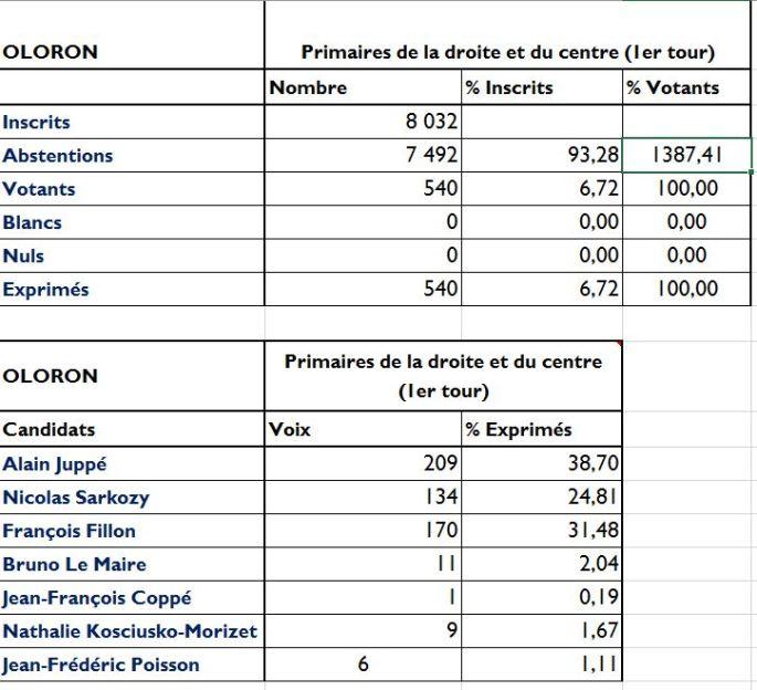 primaires-resultats-1er-tour