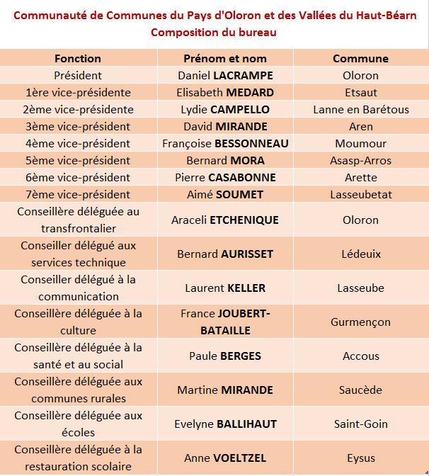 communaute-de-communes-bureau