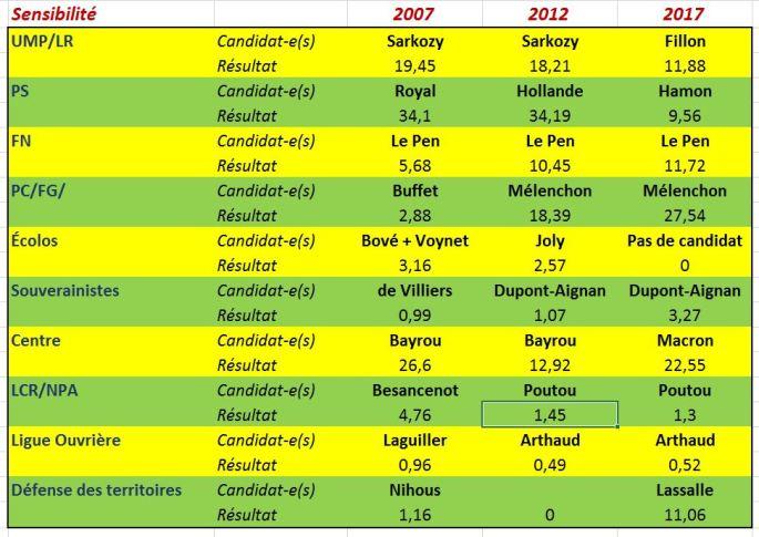 Comparatif résultats présidentielles Oloron