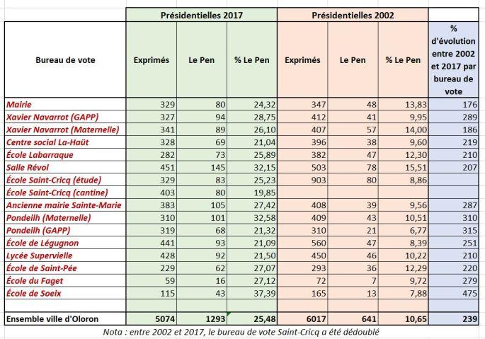 Comparaison Extrême-droite 2017-2002