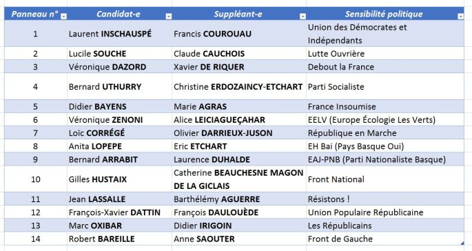 Législatives 2017 - Les 14 candidats