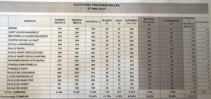 Résultats 2ème tour présidentielles