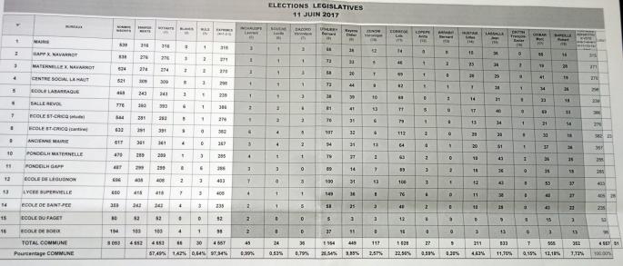 1er tour législatives 2017 Oloron-ville par bureau de vote