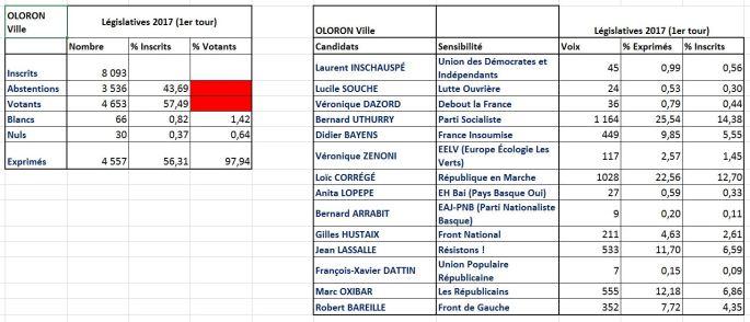 Résultats législatives 2017 1er tour sur Oloron-ville