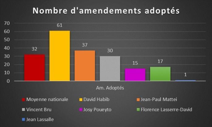 Nombre d'amendements adoptés
