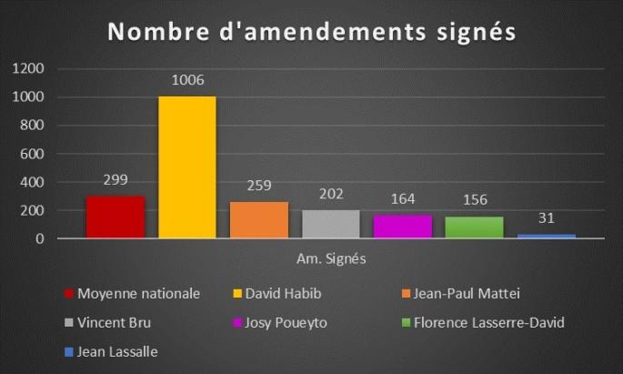 Nombre d'amendements signés