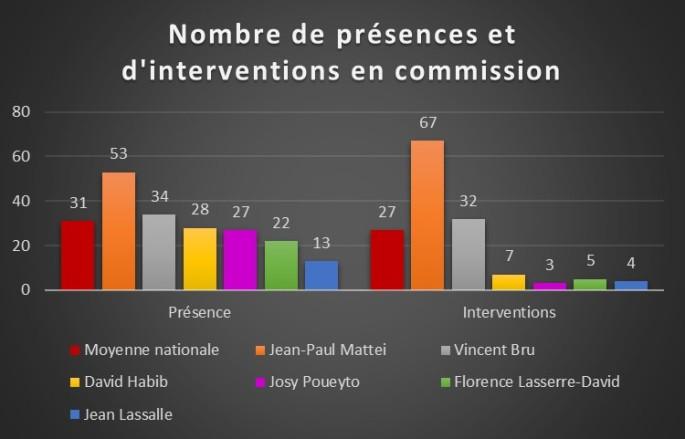Nombre de présences et d'interventions en commissions