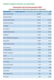 Tableau des subventions 2019