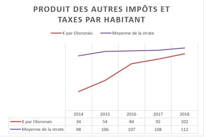 06 - Produit des autres impôts et taxes par habitant