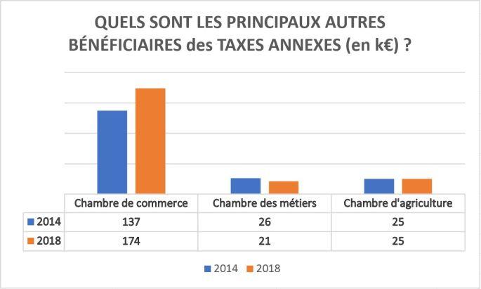 Quels sont les principaux bénéficiaires des taxes annexes