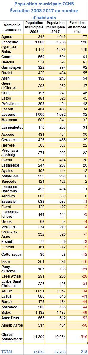 Population municipale CCHB - évolution 2008-2017 en nombre d'habitants