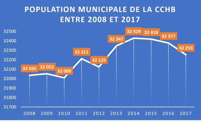 Population municipale CCHB entre 2008 et 2017 - tableau
