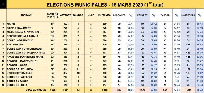 Municipales 2020 - résultats 1er tour